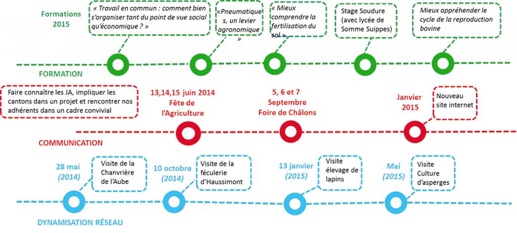 diagramme_des-idees-des-projets2
